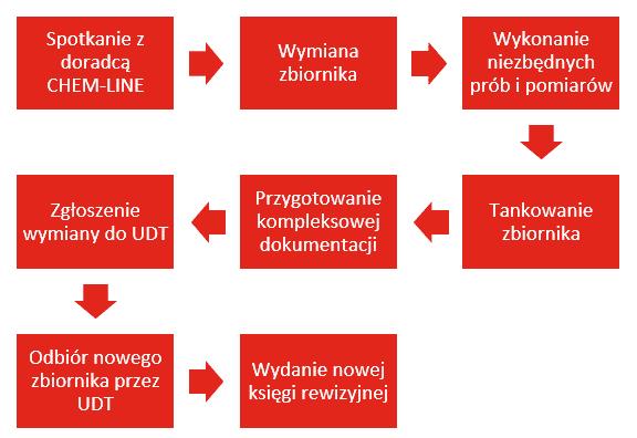 schemat-wymiana-zbiornika-dzierzawionego